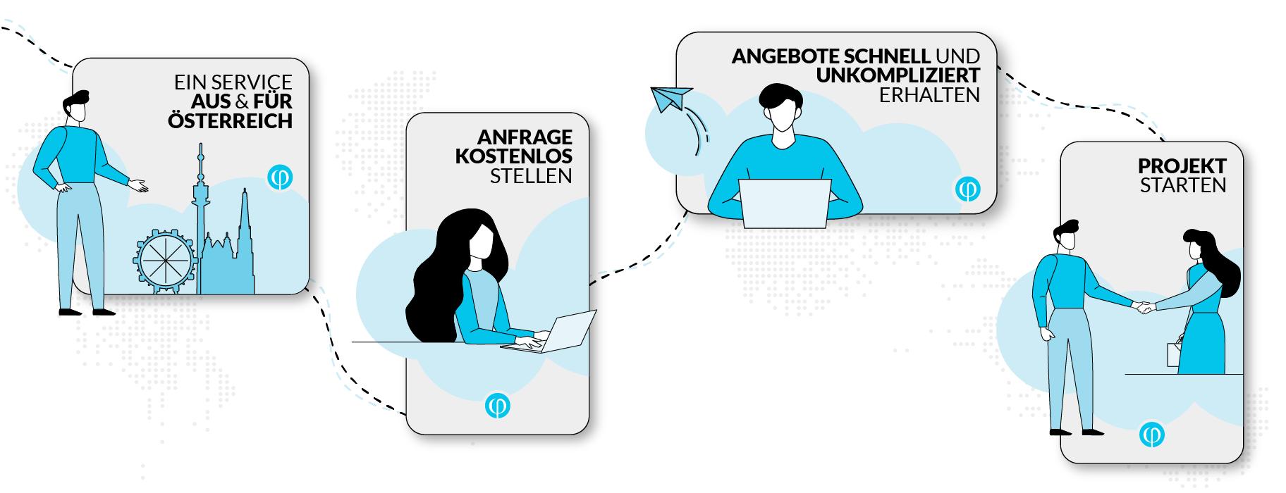 Auftraggeber - so funktioniert phinden